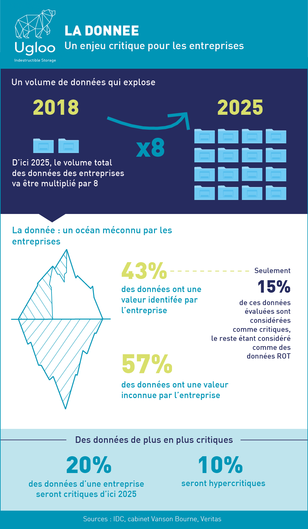Ugloo donnee critique infographie